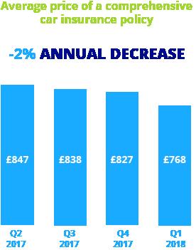 Average Car Insurance Calculator Uk