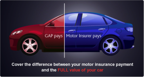 Gap insurance explaination