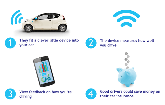 Insurance Tracker On Car In An Accident