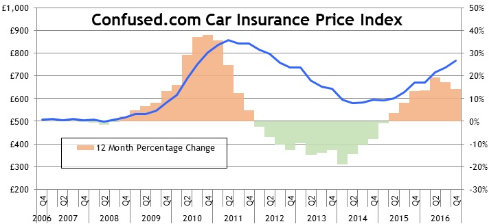 Car insurance price index Q4 216