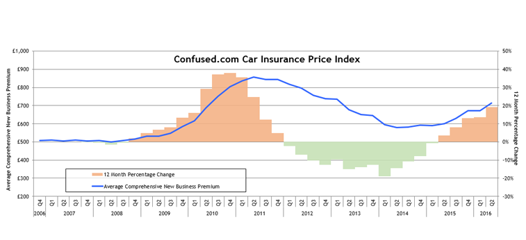 Confused.com car insurance price index trends