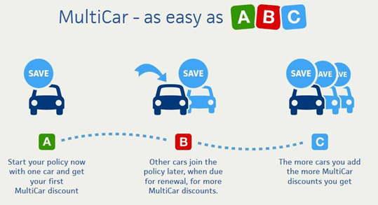 Multicar insurance diagram