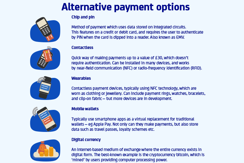 Image showing the types of alternative payment